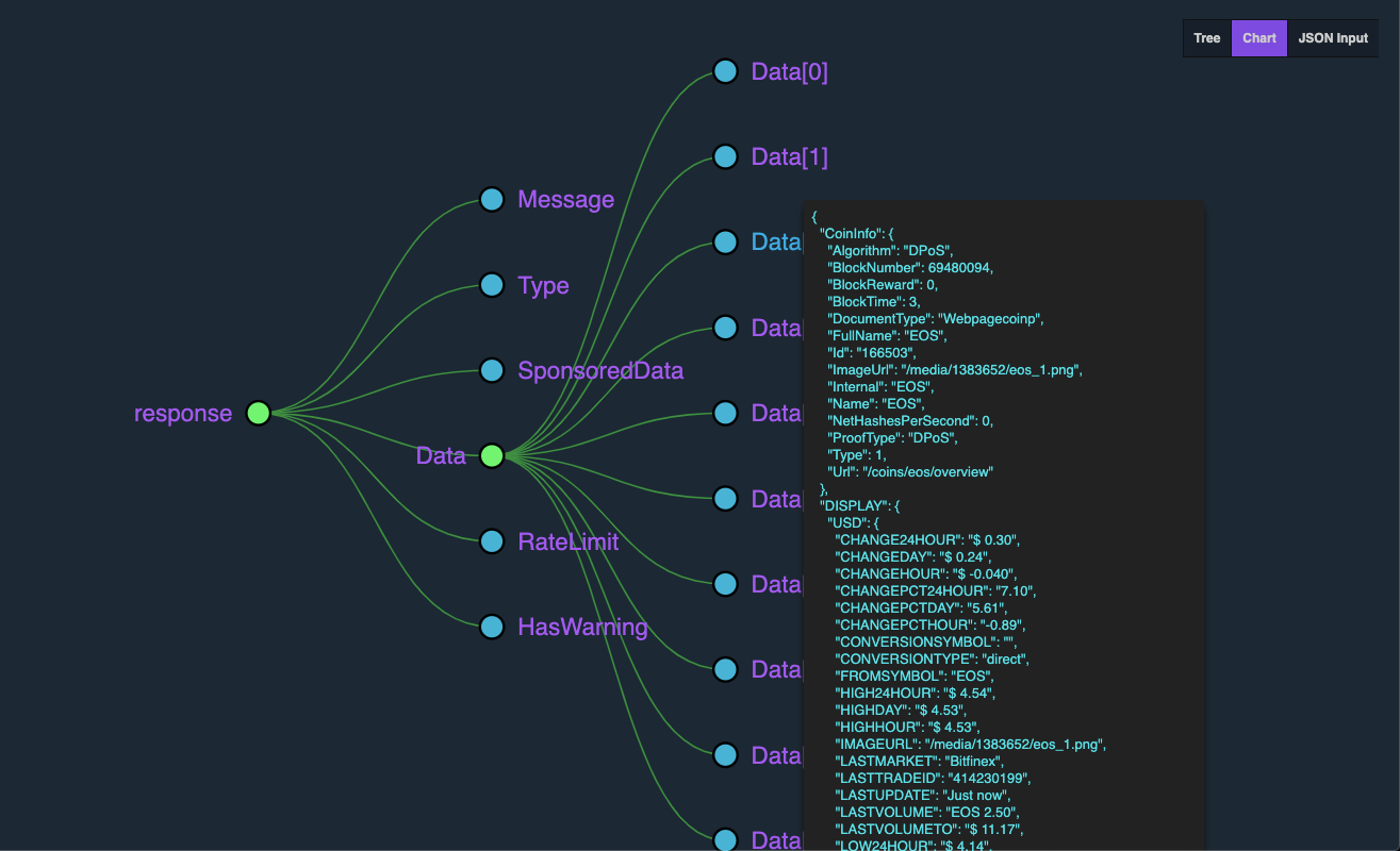 Visualization of API endpoint data in JSON format