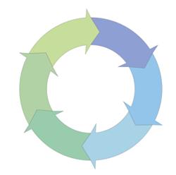 A circular flow illustration depicting the Software Development Life Cycle (SDLC).