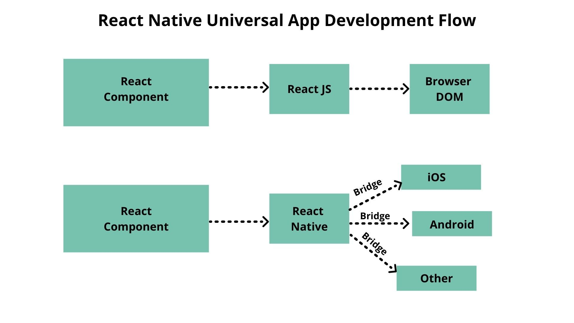 A flow chart that shows how to use React Native to build universal applications.