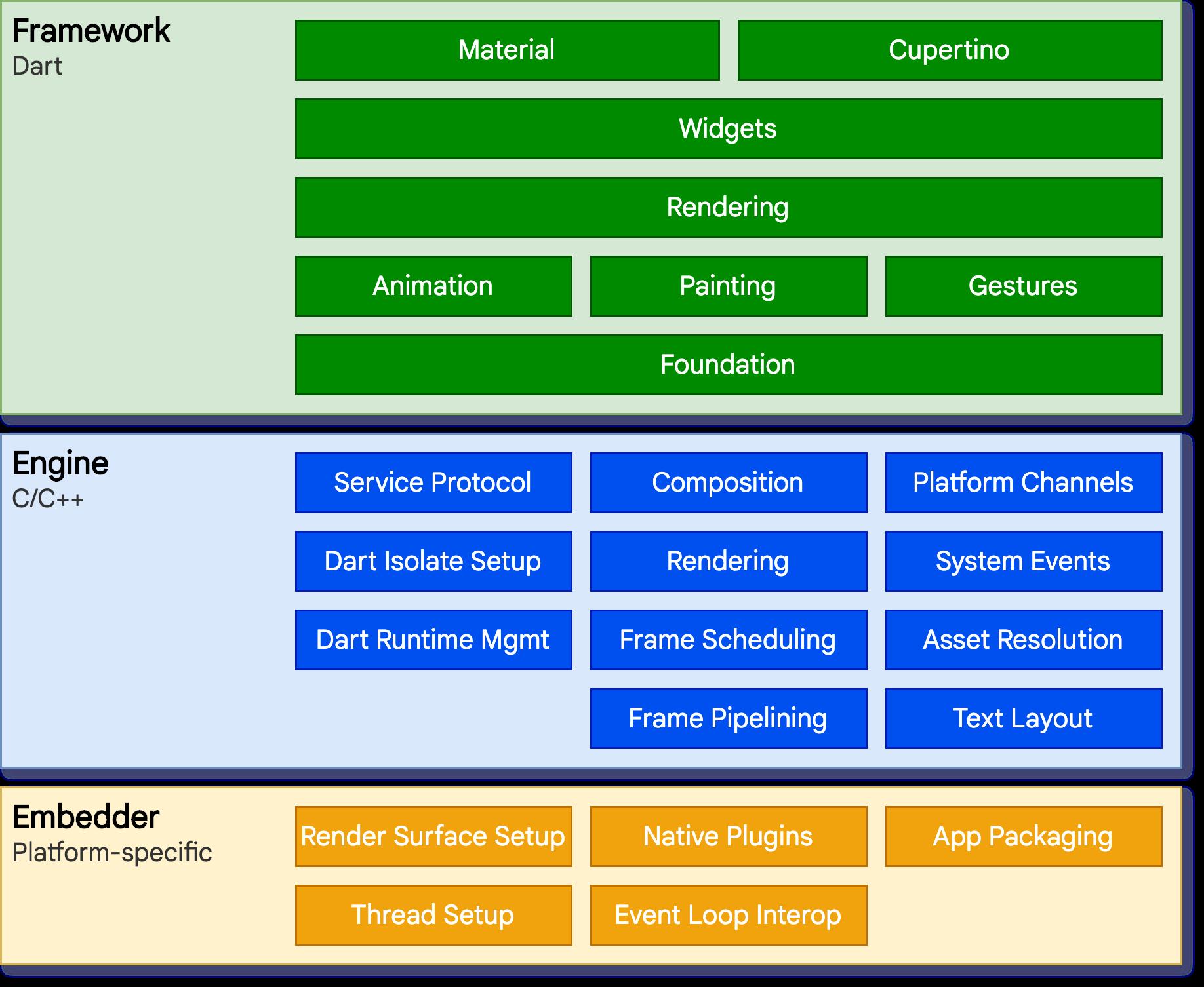 A diagram showing the framework for Flutter utilizing Dart and C/C++.