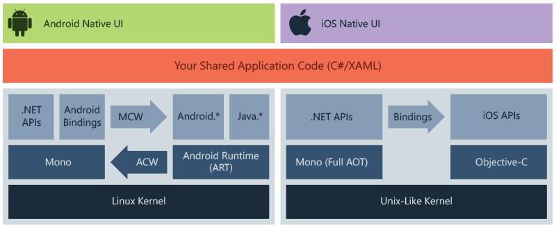 A mobile app development flowchart using Xamarin
