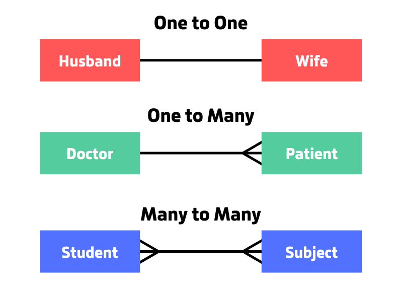 A diagram depicting the three different relationship types.